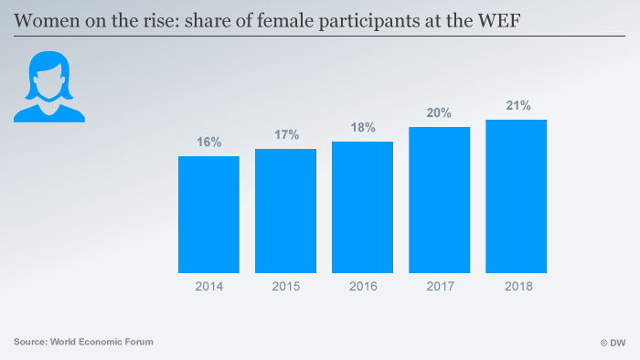 A graphic shows that the share of women at the World Economic Forum is increasing