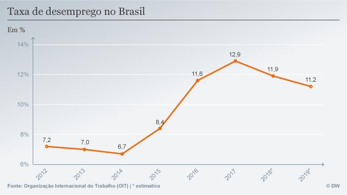 Infografik Arbeitslosenzahlen Brasilien