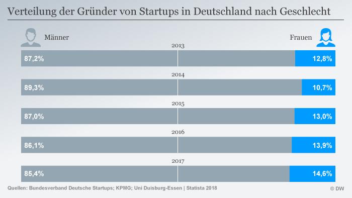 Infografik Verteilung Gründer Startups Deutschland nach Geschlecht DEU