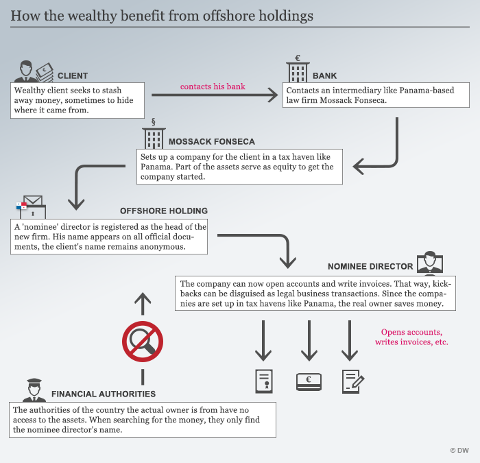A graphic displaying how shell companies set up