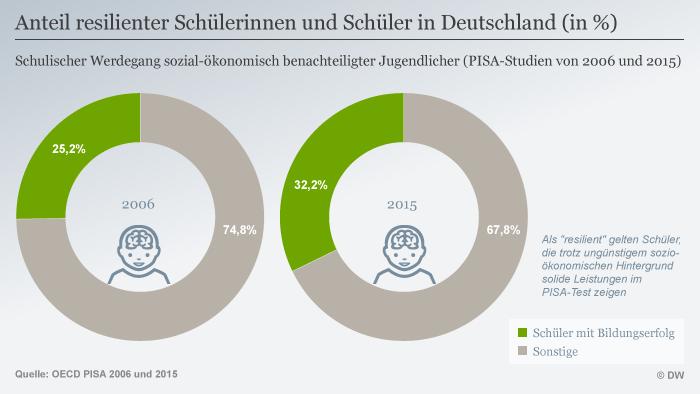 Infografik Anteil resilienter Schülerinnen und Schüler in Deutschland (in %) DEU