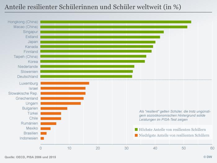 Infografik Anteile resilienter Schülerinnen und Schüler weltweit (in %) DEU