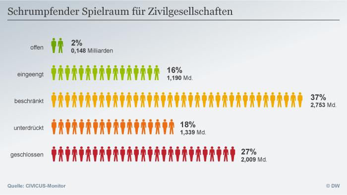 تنها دو درصد جمعیت جهان در کشورهایی زندگی میکنند که فعالیتهای مدنی در آنها آزاد است