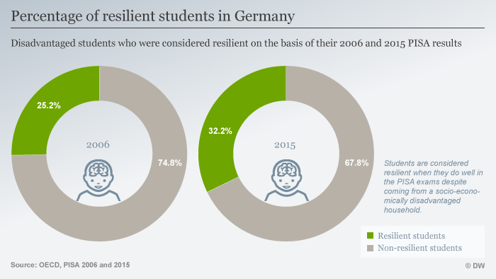 Graphic of student resilience in Germany