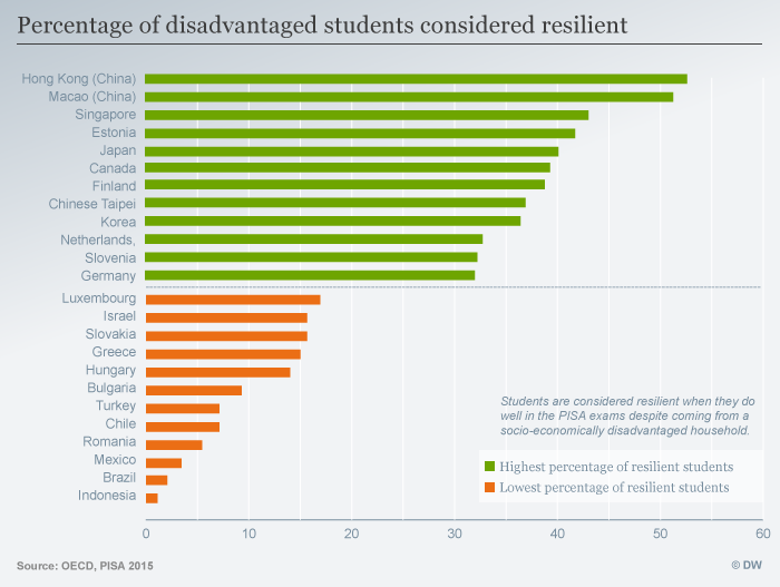 Student resilience by country - graphic