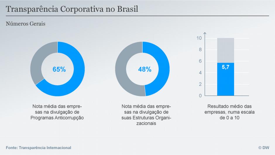 Infografik Transparenz in Unternehmen POR