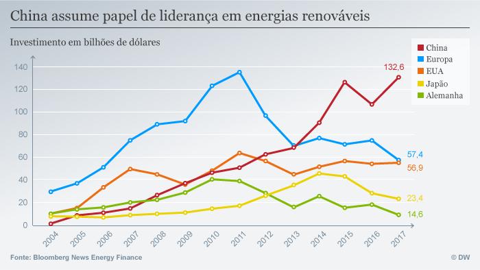 Infografik Erneuerbare Energien Investition weltweit POR