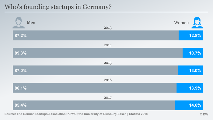 Infografik Verteilung Gründer Startups Deutschland nach Geschlecht ENG