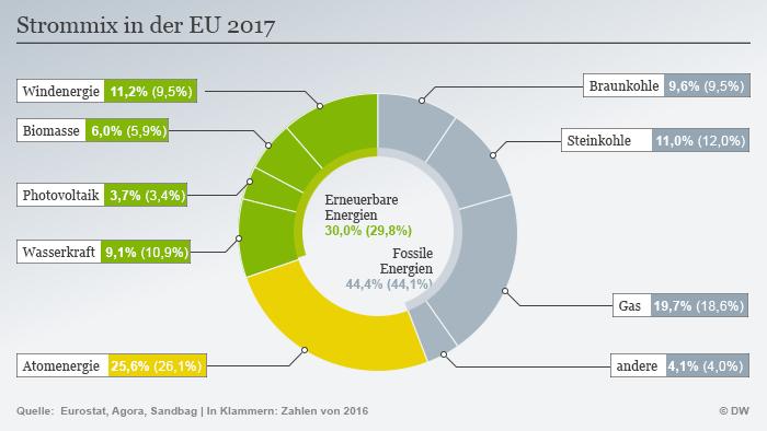 Infografik Strommix EU 2017
