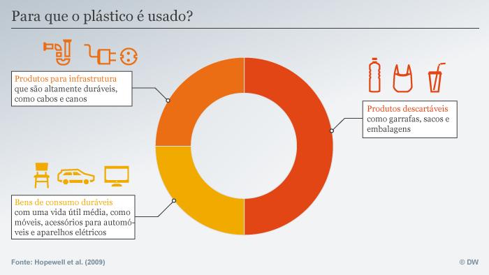 Infografik Verwendung von Plastik POR