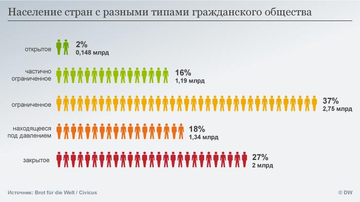Население стран с разными типами гражданского общества