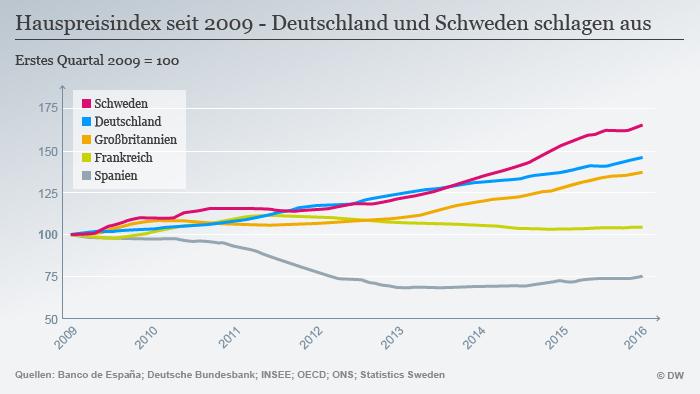 Infografik Hauspreisindex einige EU Länder DEU