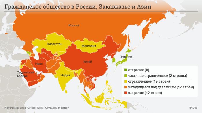 Гражданское общество в России, Закавказье и Азии