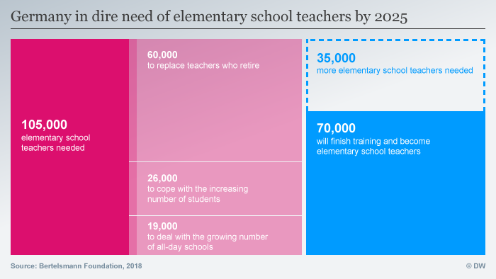An infographic showing the teacher shortage exected by 2025