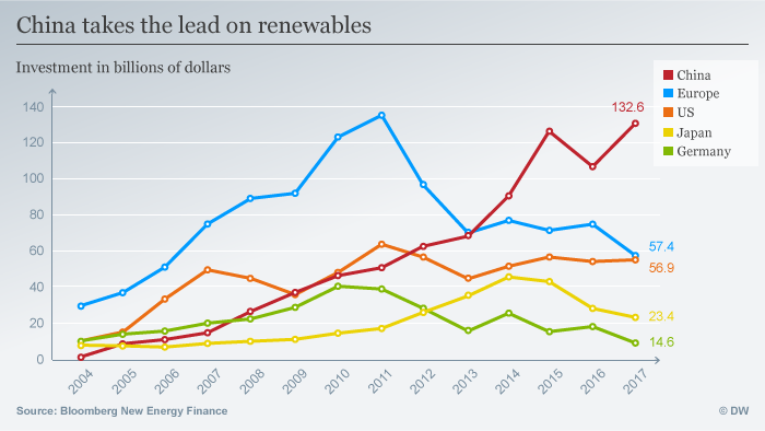 Infographic investment in renewables worldwide