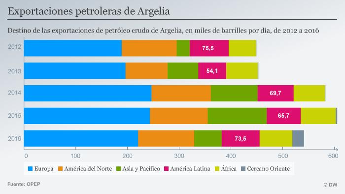 Infografik Algerien Ölexporte weltweit 2012-2016 SPA