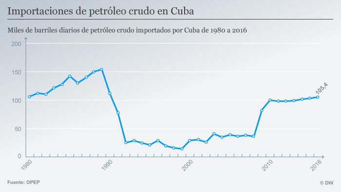 Infografik Ölimport Kuba 1980-2016 SPA