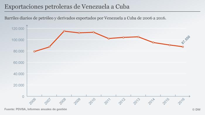 Infografik Venezuela Ölexport an Kuba 2006-2016 SPA
