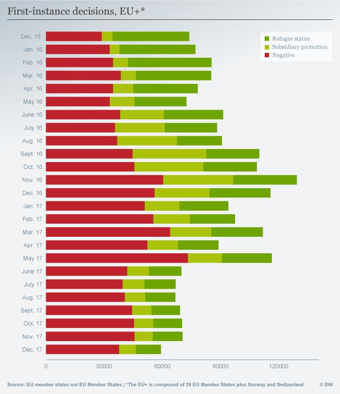 Infografik First-instance decisions, EU+