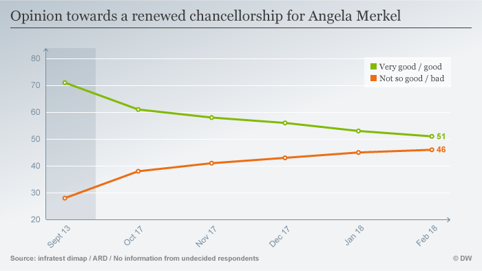 Infographic on German public's opinion of Angela Merkel serving a fourth term as a chancellor