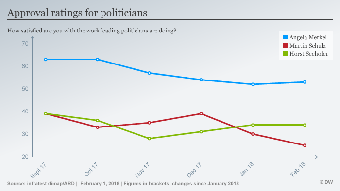 Infographic showing German public's approval ratings for party leaders