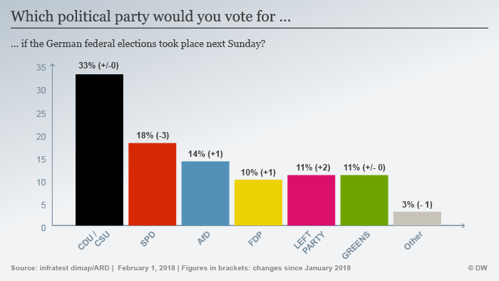 Infrographic showing how political parties would perform if elections were held on Sunday