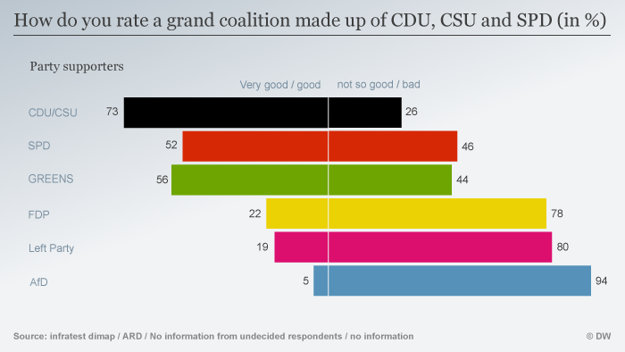 Infographic showing party supporters' views of a grand coalition