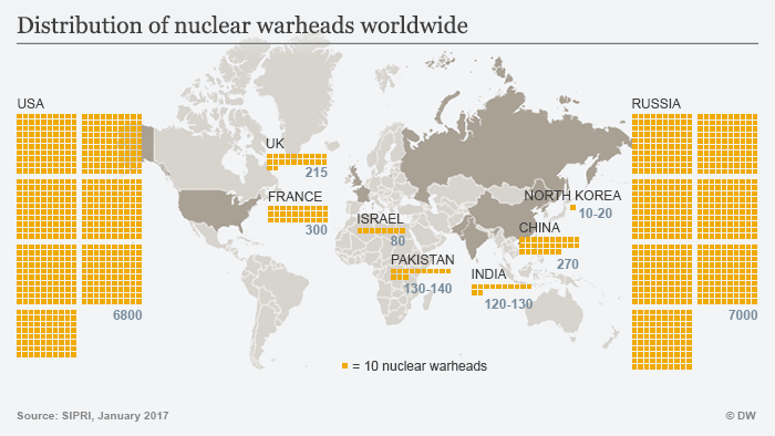 Infographic showing worldwide distribution of nuclear warheads