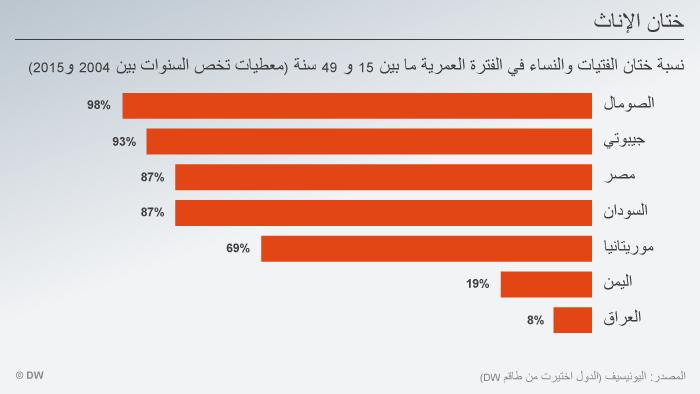 Infografik Vorkommen FGM in einigen Ländern ARA