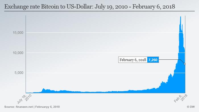 bitcoin vrijednost