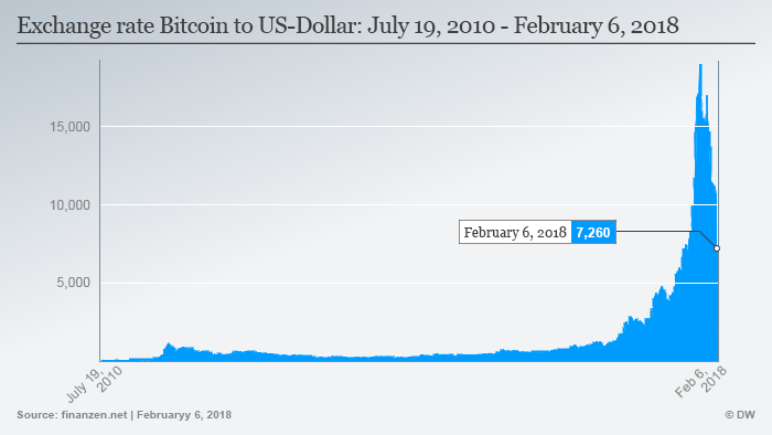Infografik Wechselkurs Bitcoin USD ENG