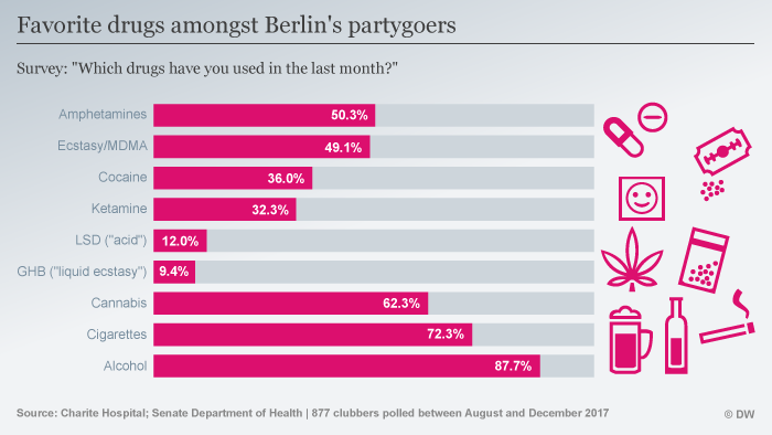 Bar chart showing the preferred drugs among Berlin's partygoers