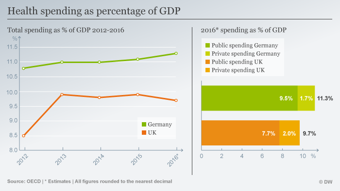 Infographic showing health spending in UK and Germany