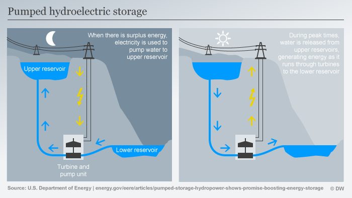Pumped hydroelectric storage ENG