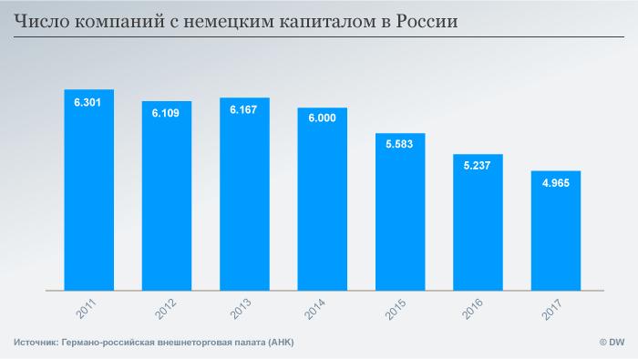 Инфографика Число компаний с немецким капиталом в России