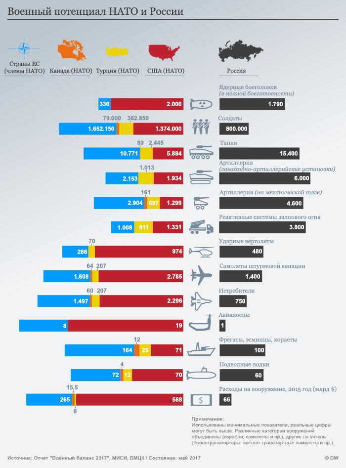 Инфографика - военный потенциал НАТО и России
