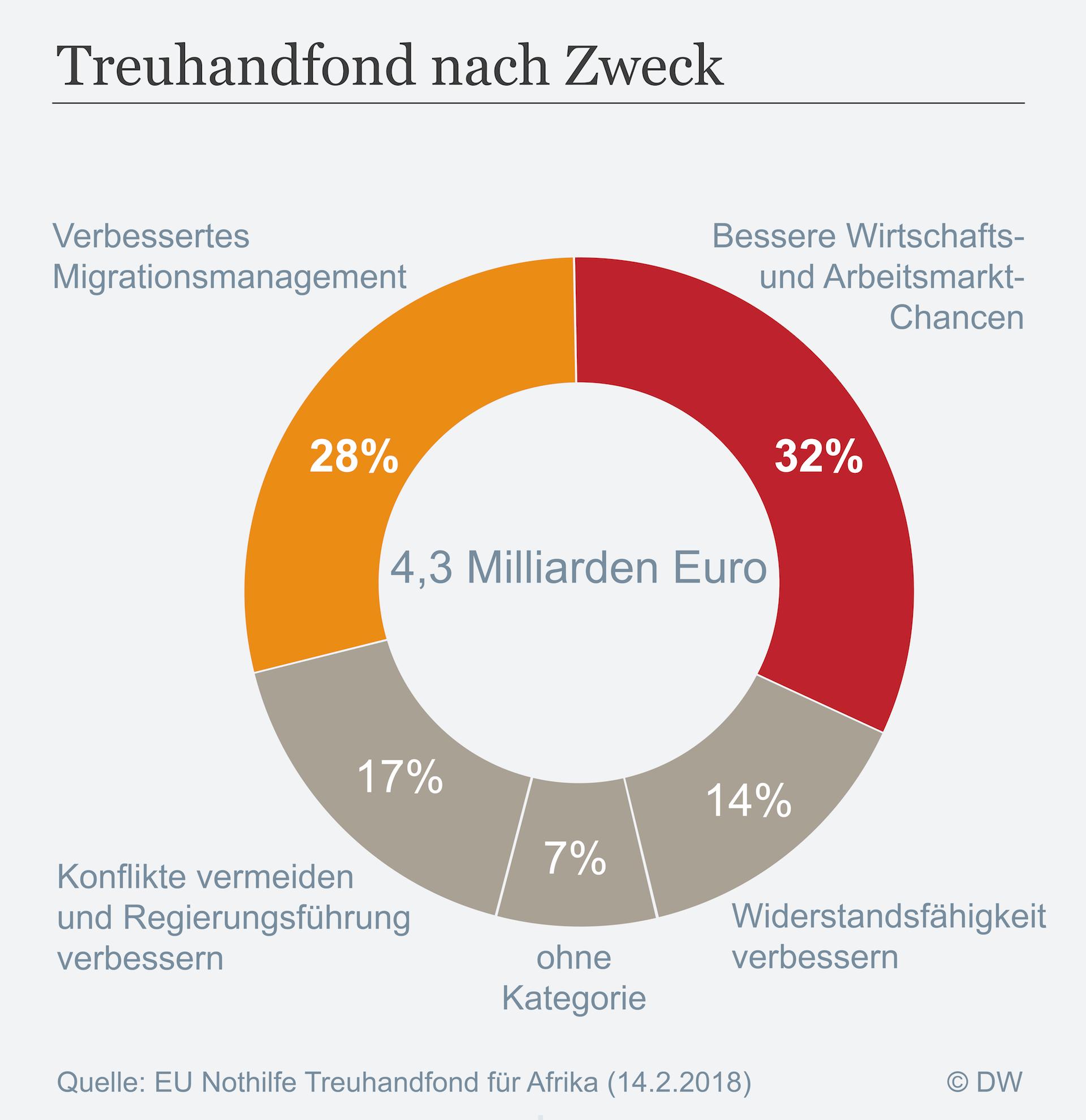 Datenvisualisierung Geld EU Treuhandfond nach Zweck