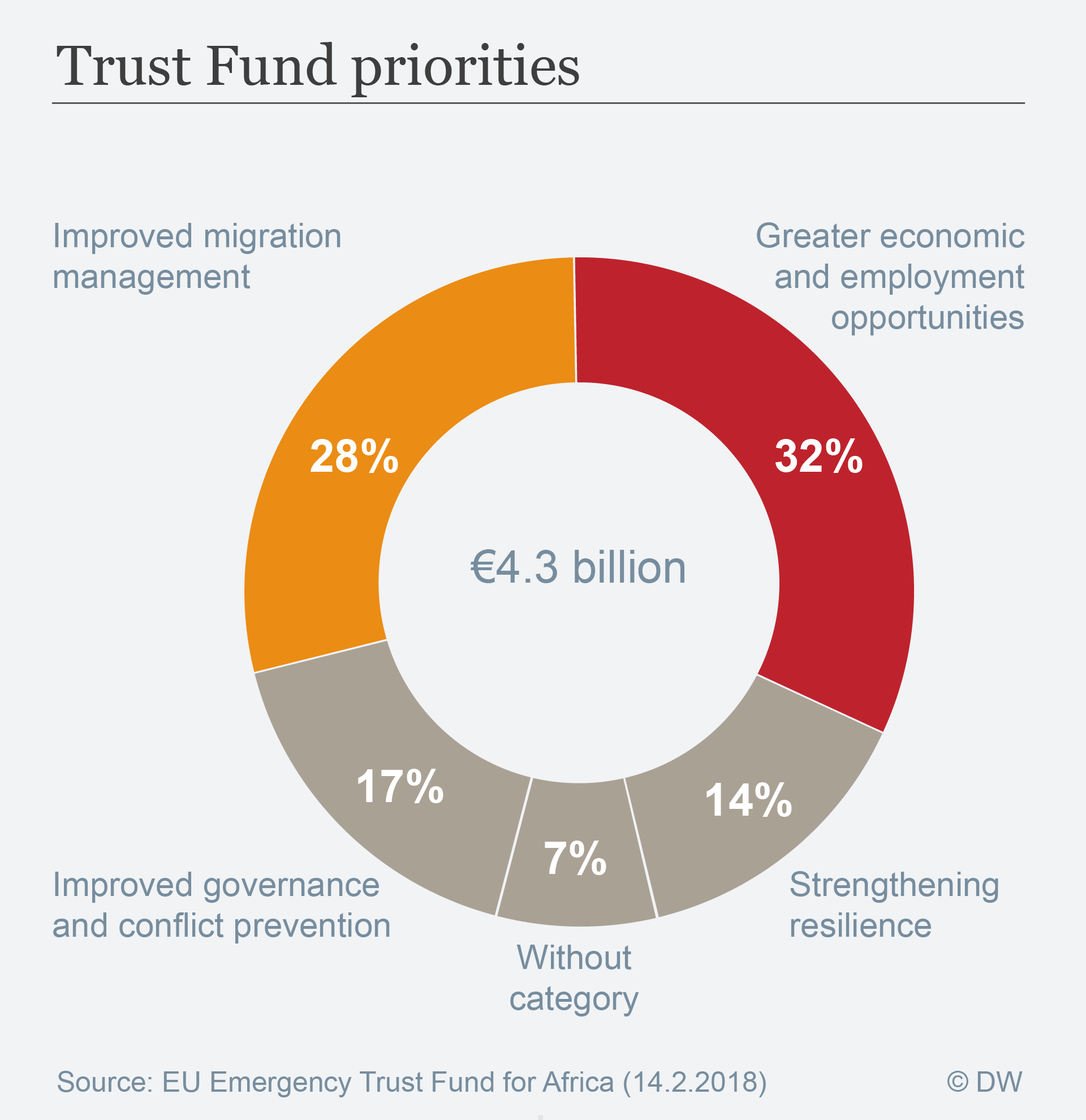 Data visualization: EU Trust Fund priorities