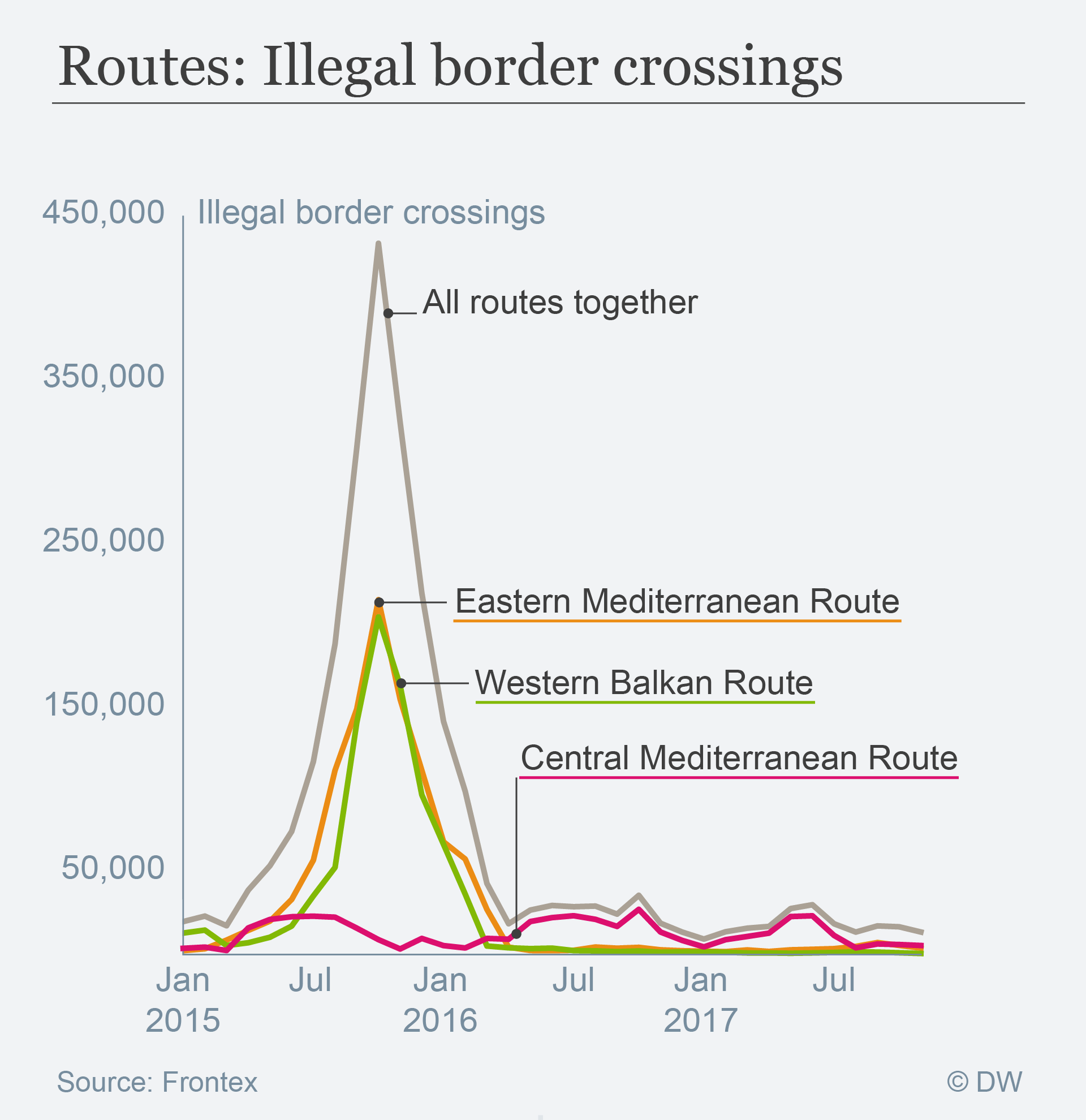Data visualization: Illegal border crossings