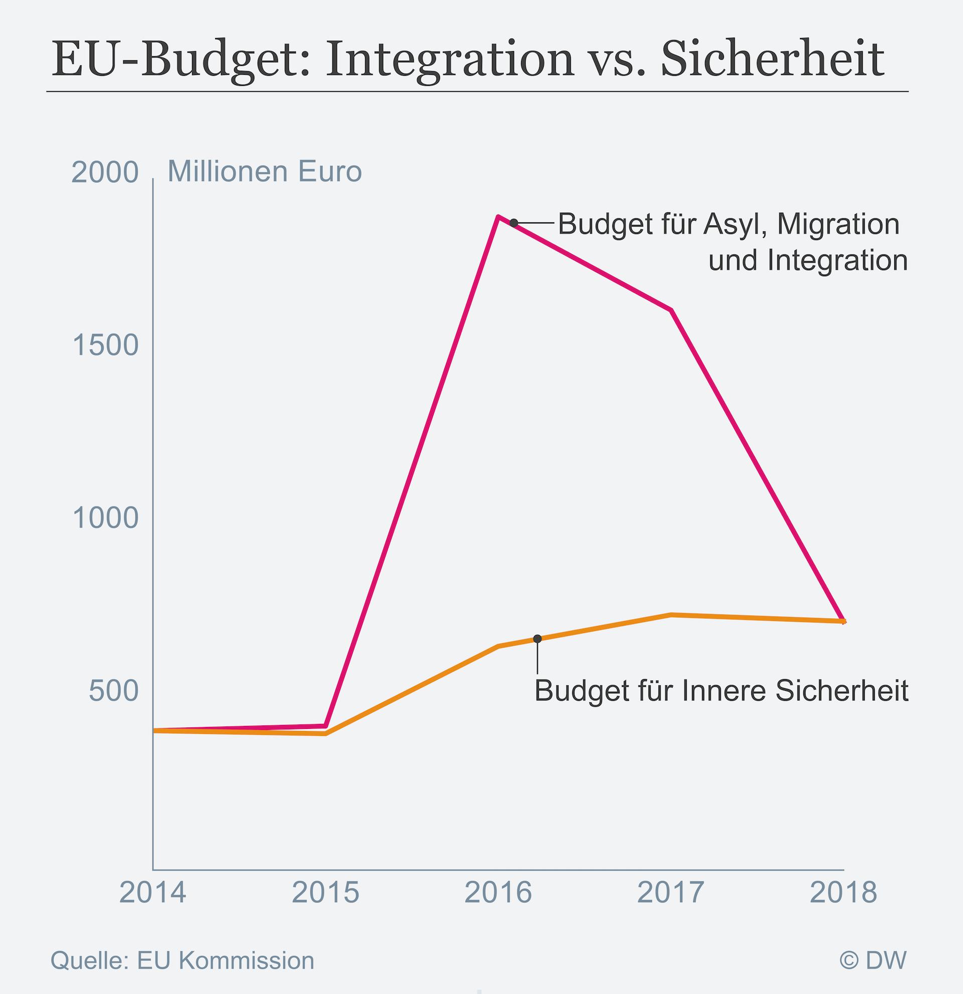 Datenvisualisierung EU Budget Integration versus Sicherheit