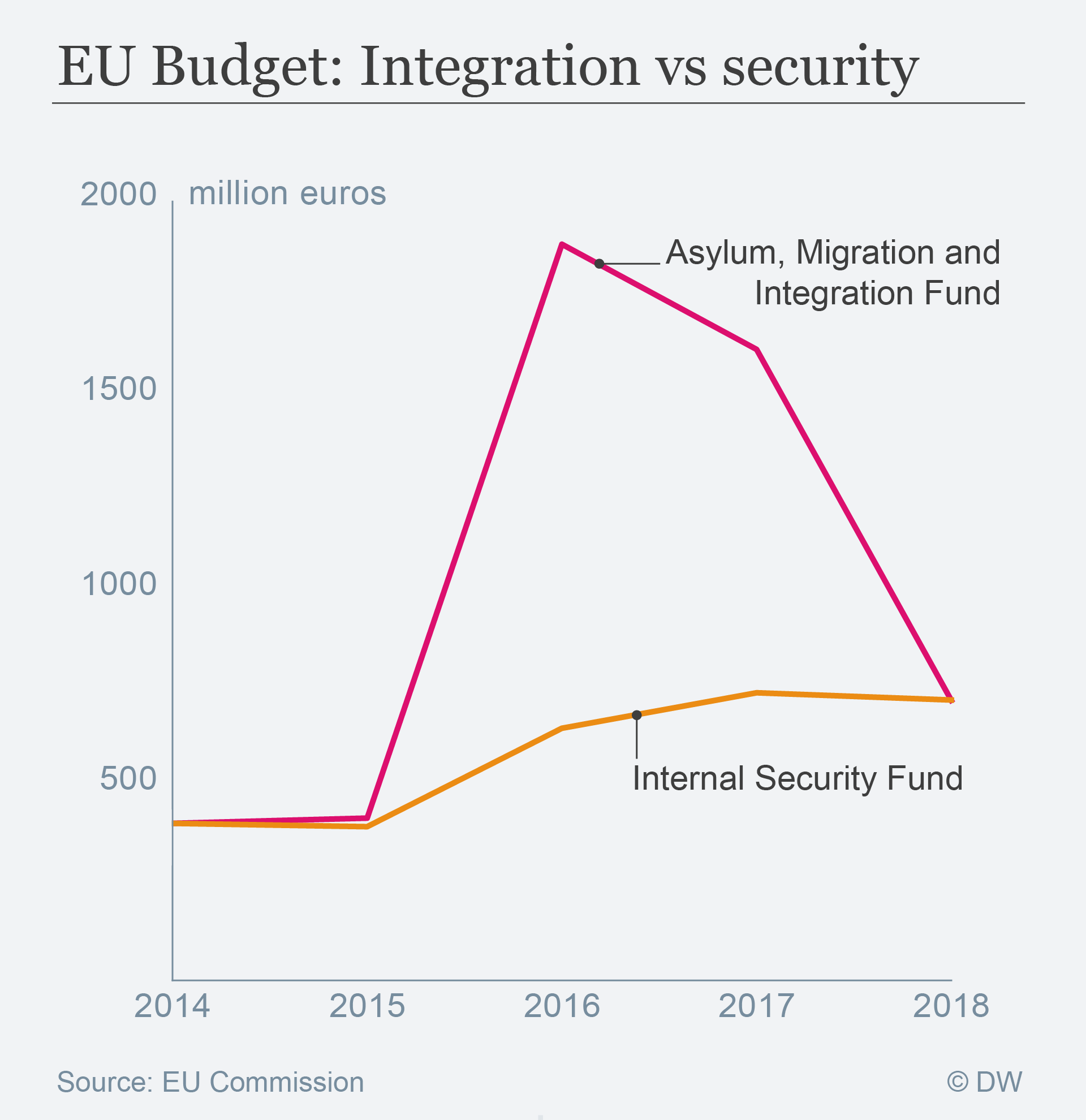 Daten visualization EU budget on integration vs security