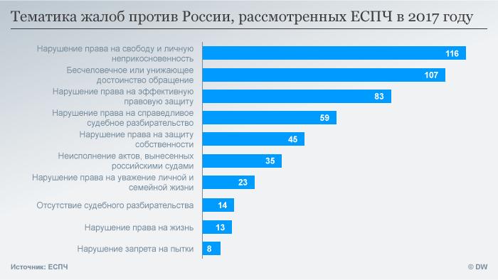 Тематика жалоб из России в ЕСПЧ