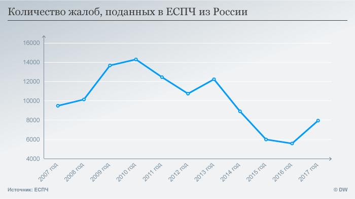 График роста числа жалоб из России в ЕСПЧ