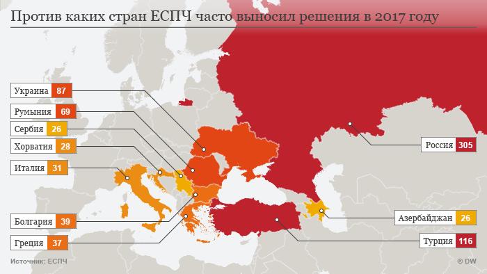 Инфографика - против каких стран ЕСПЧ часто выносил решения