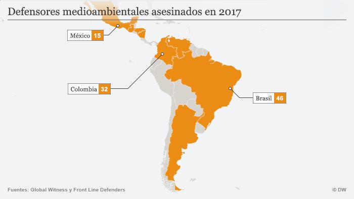 Brasil cedió en 2018 su primer puesto de 2017 a Colombia, mientras México le cedió el tercero a Guatemala.