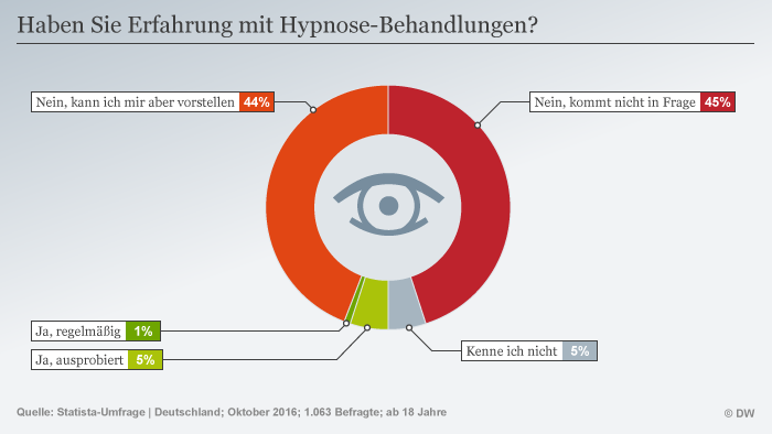 Infografik Hypnose DEU