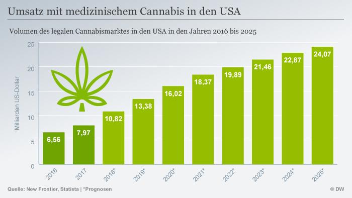 Infografik Umsatz mit medizinischem Cannabis in den USA DEU