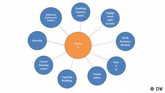 Grafik der DW Akademie