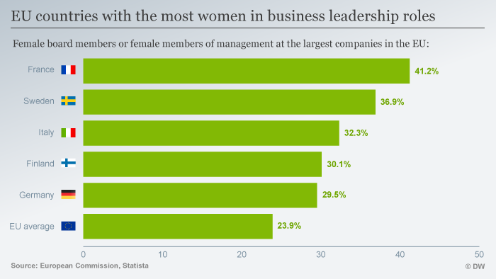 Infographic showing percentage of women in business leadership roles