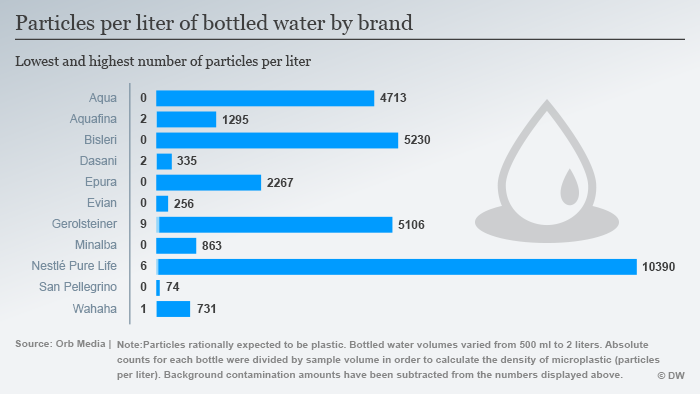 (Sperrfrist 14.03.18) Infografik Mikroplastikteilchen in Wasserflaschen je Marke ENG